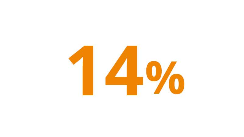 A graphic illustration of 14 percent.